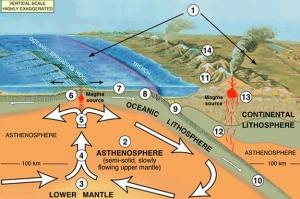 volcano-31-plate-tectonics-nutshell