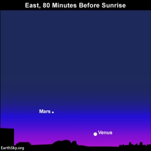 2015-aug-31-mars-venus-night-sky-chart