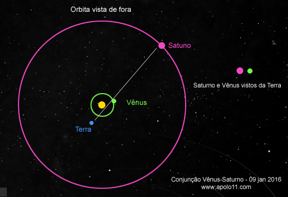 conjuncao_venus_saturno_9jan2016_grafico_20160108-095031