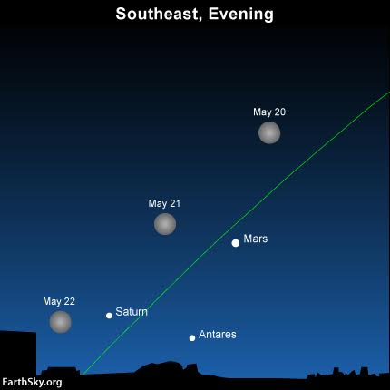 2016-may20-21-22-moon-mars-saturn-antares
